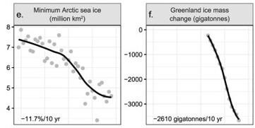 ef minimum Artic sea ice & _World scientists 2019