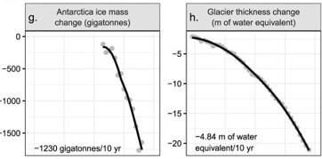 gh. antarctica ice mass change & _World scientists 2019