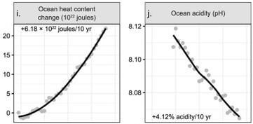 ij ocean heat content change &_World scientists 2019