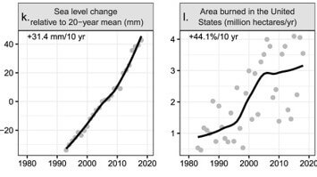 kl sea level change &_World scientists 2019