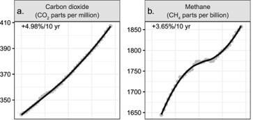 CO2 méthane carbone